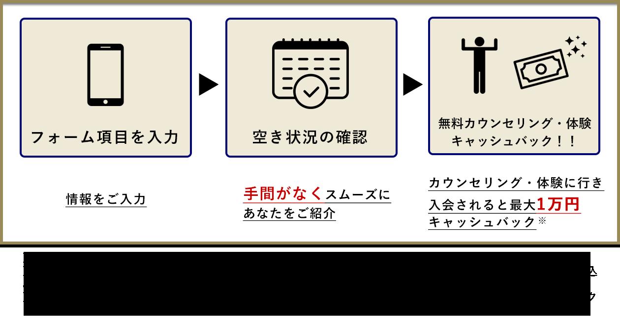 予約フローチャート